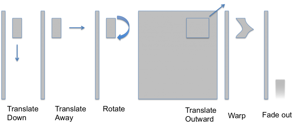 The animation components of the effect