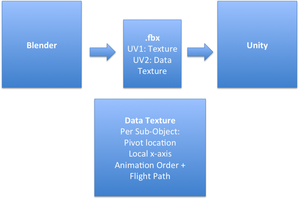 The architecture of the Blender export and the data transferred to Unity