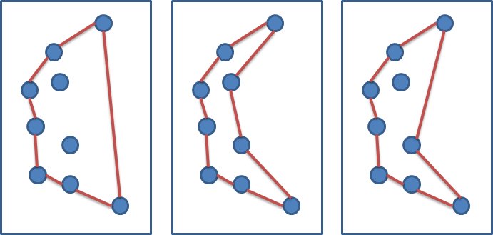 Left: Convex Hull - Middle and Right: Non-Convex Hulls