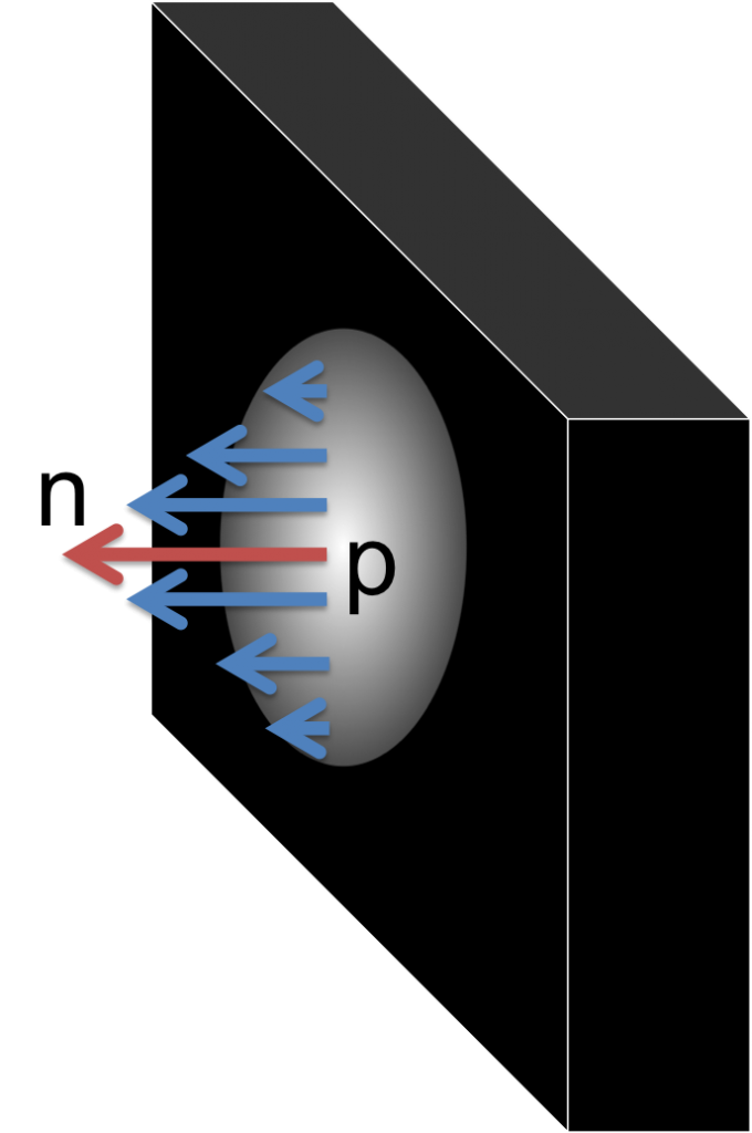 A visualization of the effect: At point p, an impact is generated. The normal n at this point is used to animate the vertices in a radius by modulating the normal.